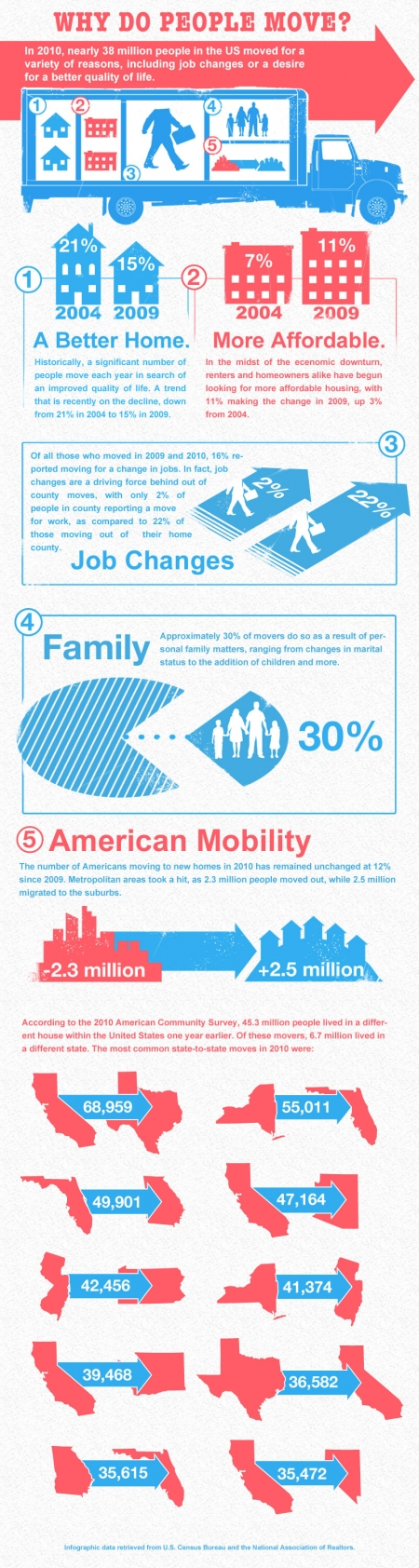 Why do people move? [infographic]